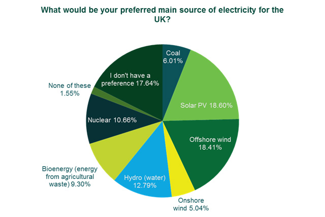 Public Opinion On Hinkley Point Power Station And Other