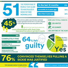 More than half of employees admit to 'pulling a sickie', finds new Harris Interactive research image